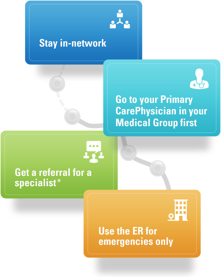 An HMO Roadmap that says Stay in-network, Go to your Primary Care Physician in your Medical Group first, Get a referral for a specialist and Use the ER for emergencies only