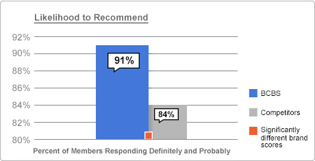 More members are likely to recommend and continue with BCBS versus competitors